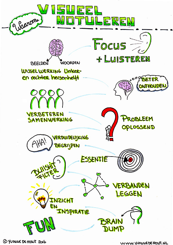 de voordelen van visueel notuleren, visual notes